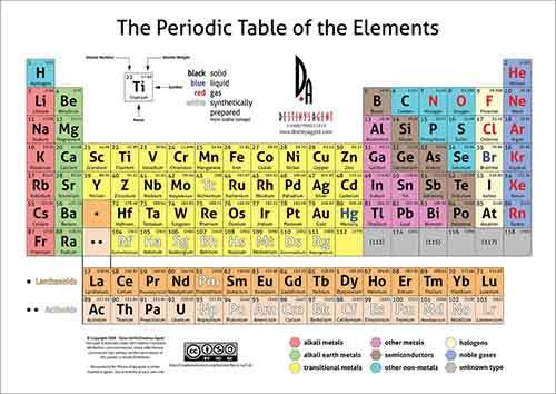 from-1863-when-only-60-elements-were-known-a-russian-chemist-designed-a-periodic-table-that-predicted-the-weights-and-properties-of-the-missing-40-perfectly